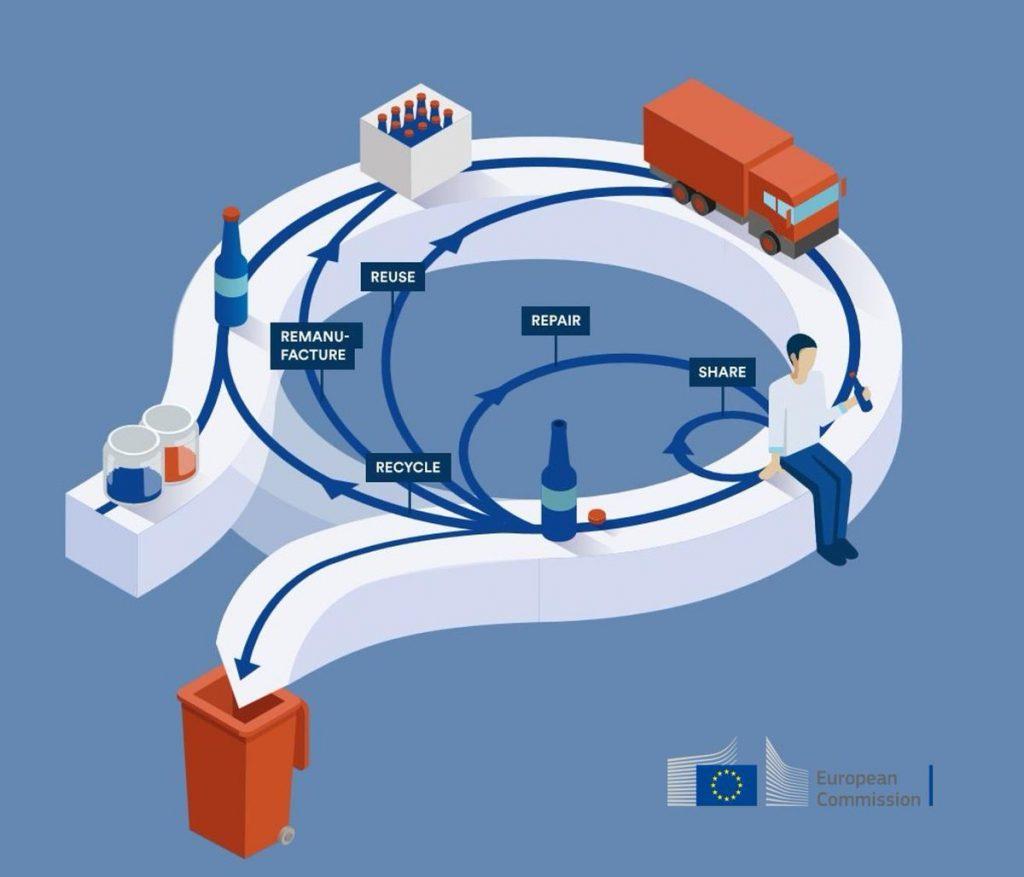 EU CE Action Plan