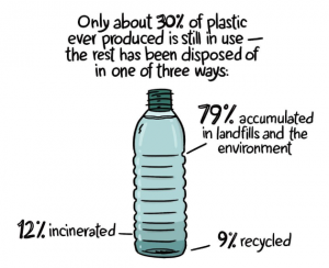 Plastic litter- and waste management crisis clearly explained
